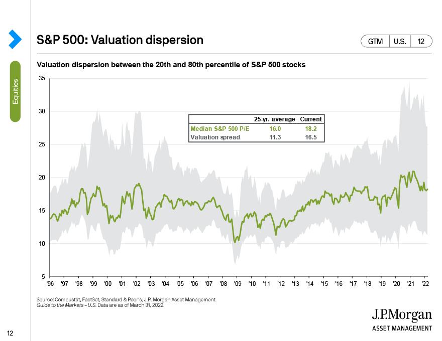 S&P 500 valuation dispersion