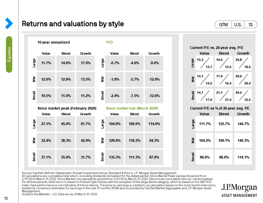 Returns and valuations by style
