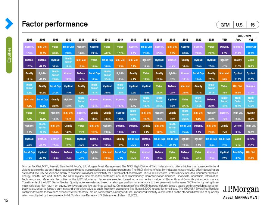 Factor performance