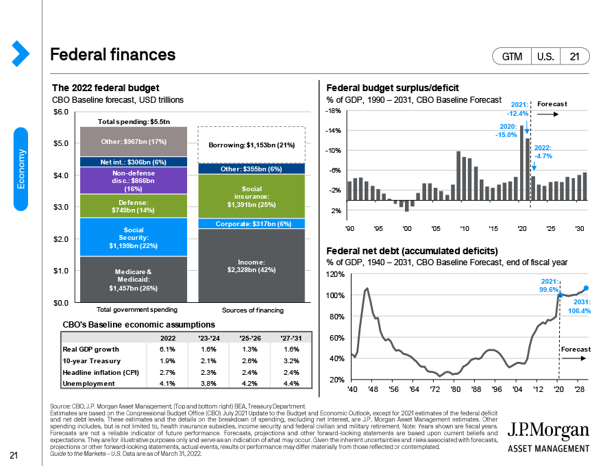 Long-term drivers of economic growth