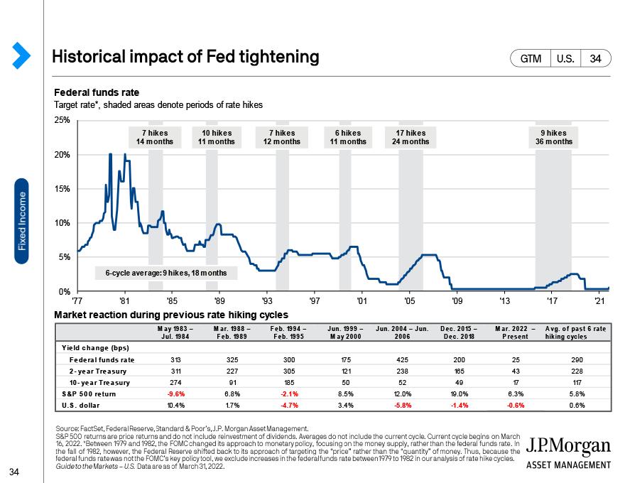 Fixed income market dynamics
