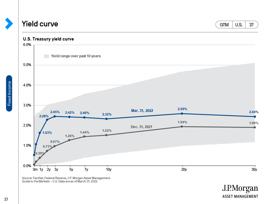 Fixed Income Valuations