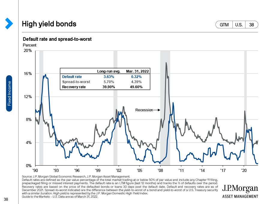 Corporate debt dynamics
