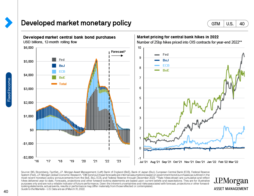 Global fixed income