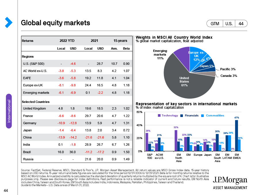 Currency and international equity returns