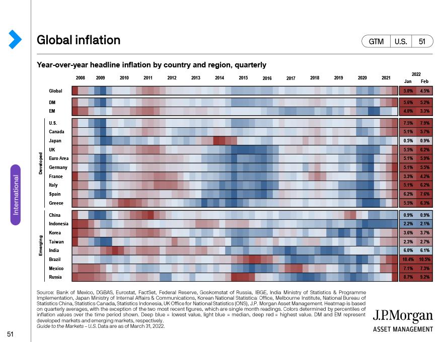 Global economic activity momentum