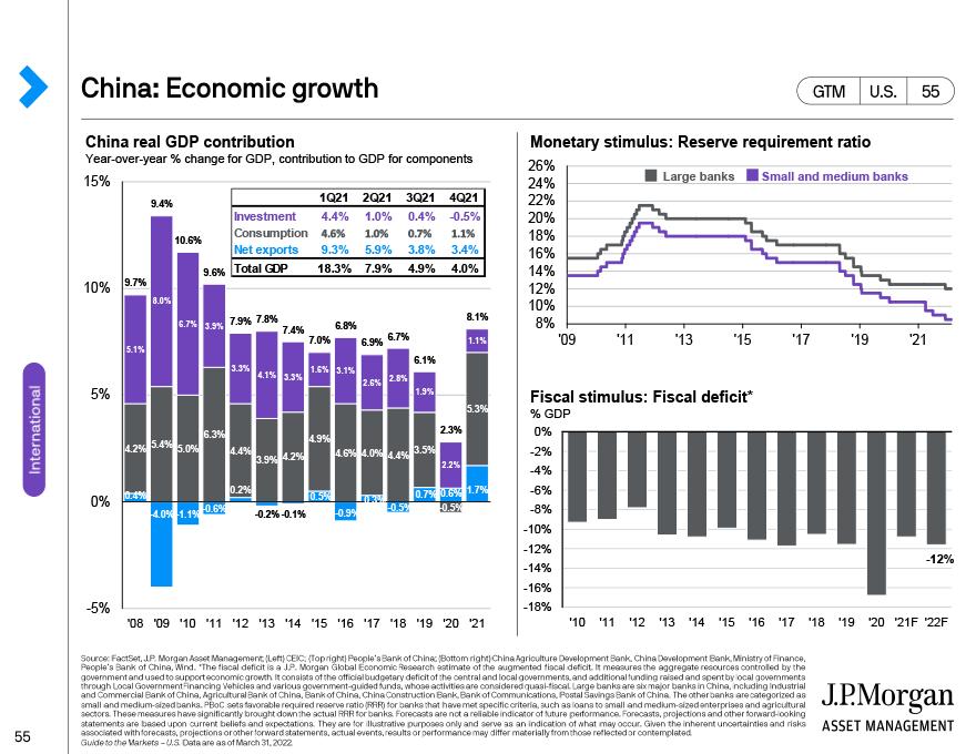 China: Economic growth