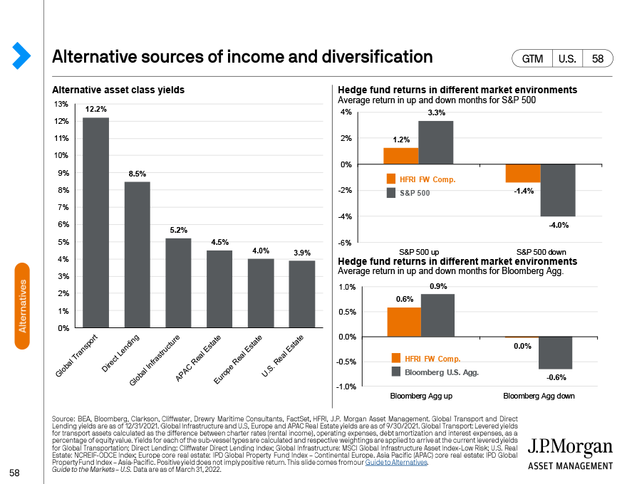 Alternative sources of income and diversification