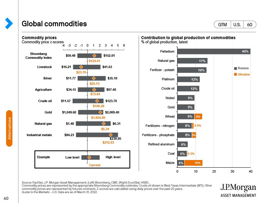 Global commodities