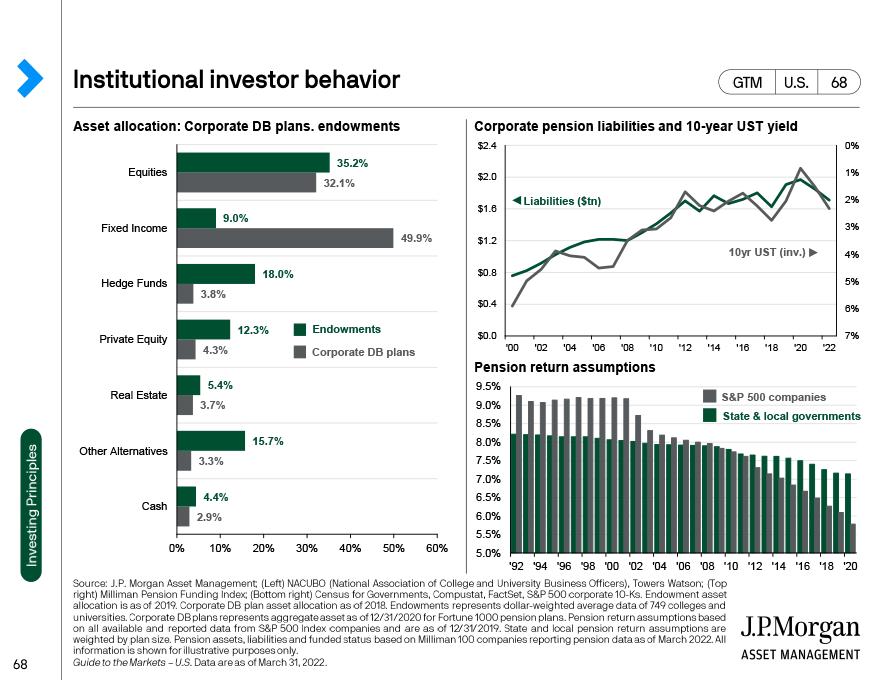 Institutional investor behavior