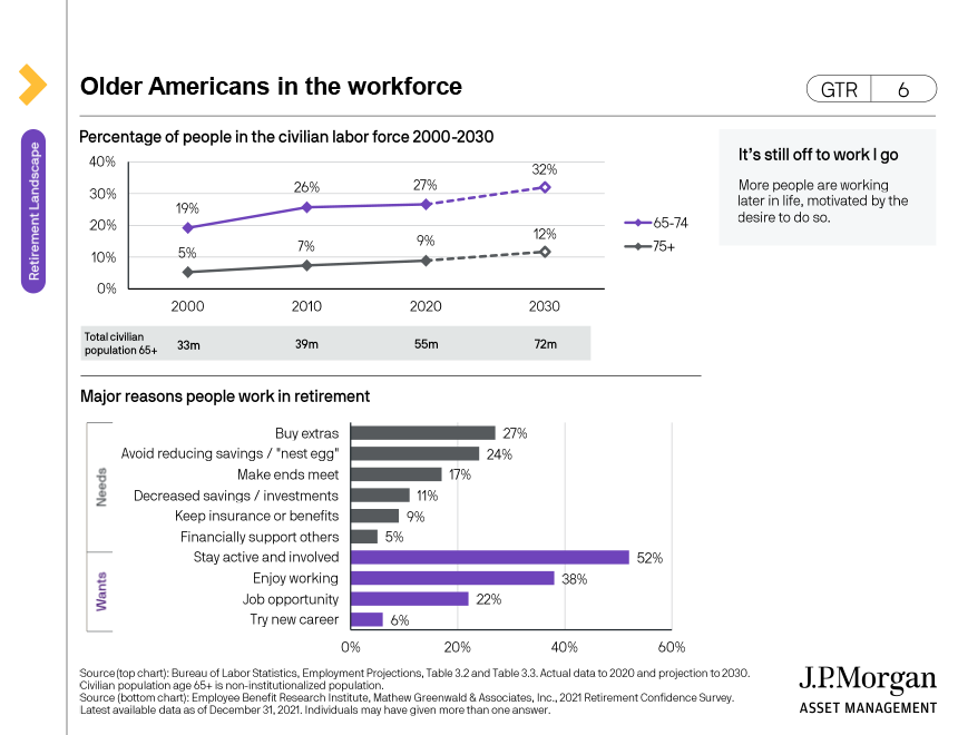 Managing expectations of ability to work