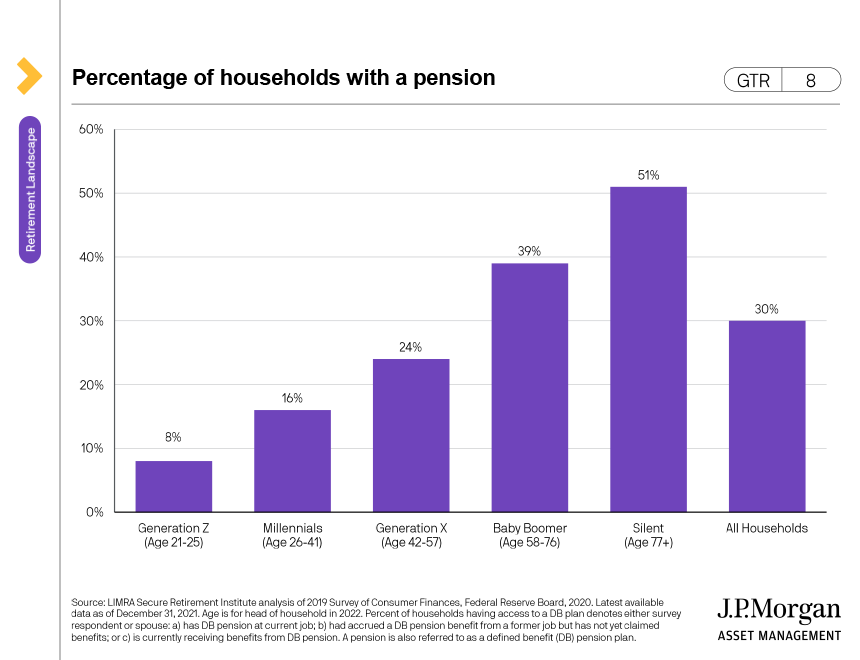 Social Security timing tradeoffs