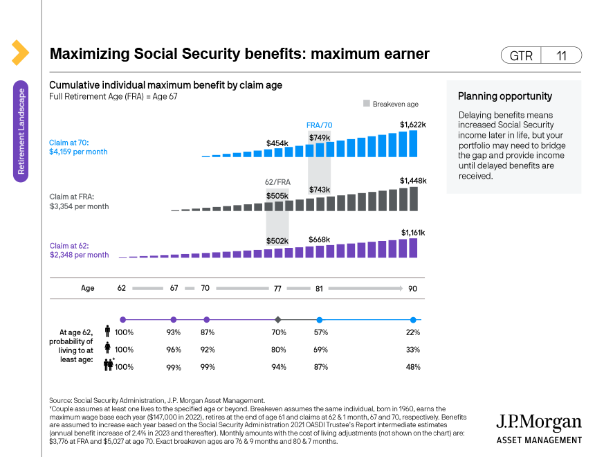Social Security benefit claiming considerations