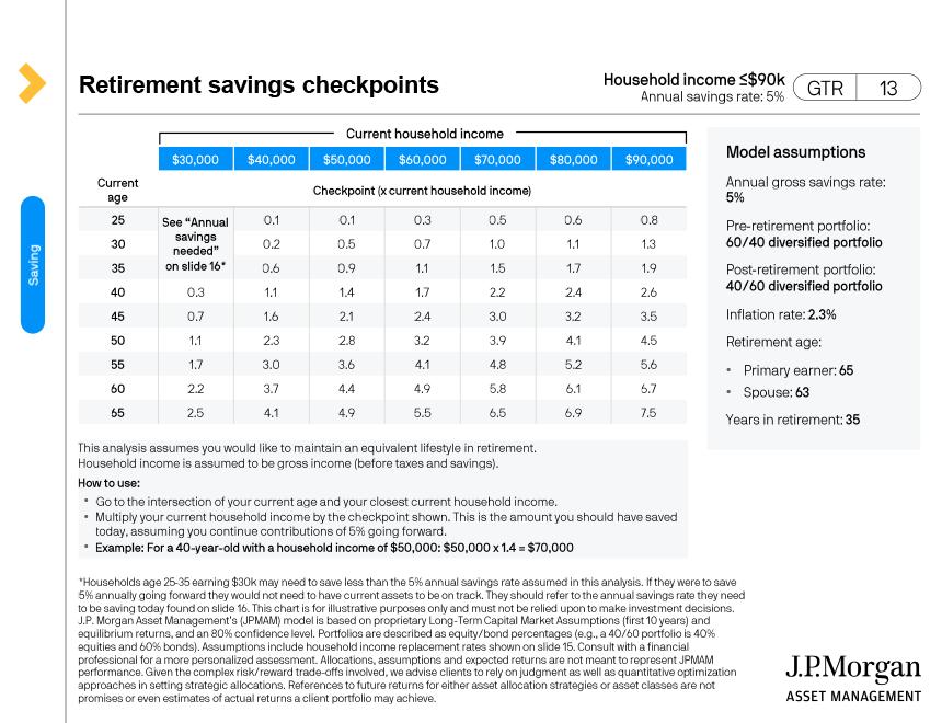 Retirement savings checkpoints Household income (<90k Annual savings rate 5%)