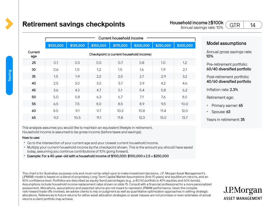 Retirement Saving checkpoints Household income (>$100k Annual savings rate 10%)