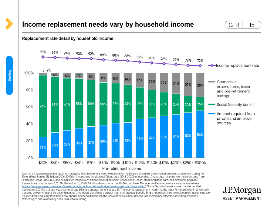Income replacement needs vary by household income