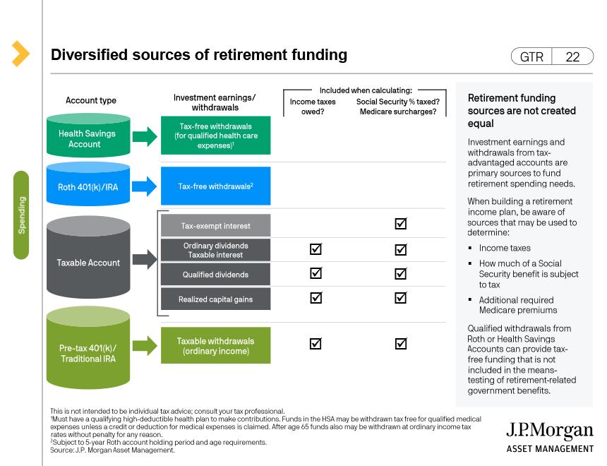 Changes in spending