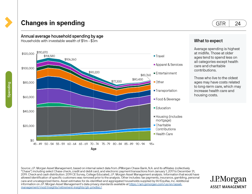 The 4% rule - projected outcomes vs. historical experience