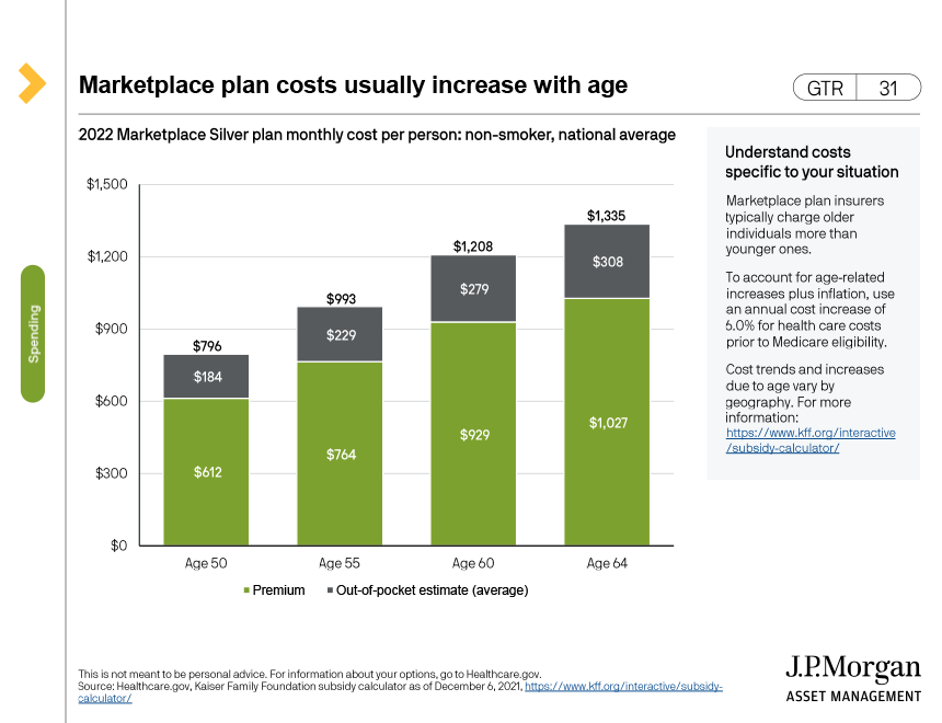 Rising annual health care costs in retirement