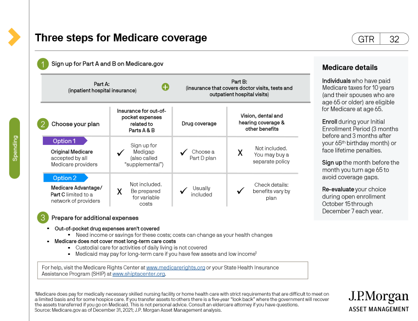 2021 Monthly Medicare Surcharges