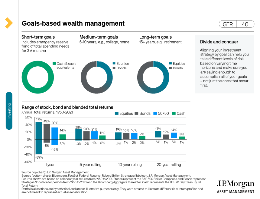 Retirement profiles by retirement planning outcome
