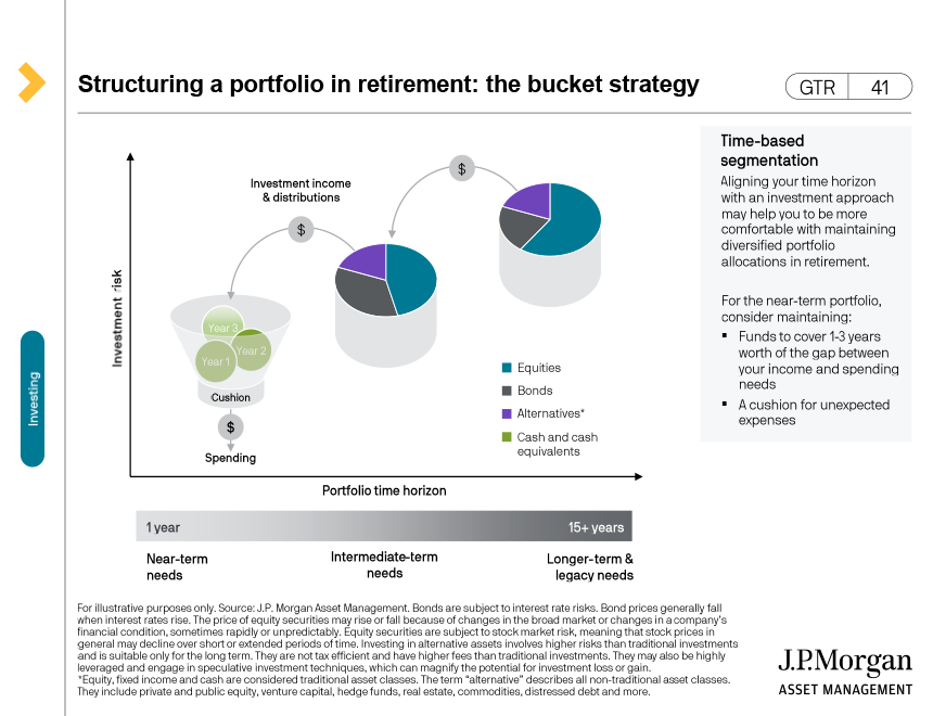 Sequence of return risk - lump sum investment