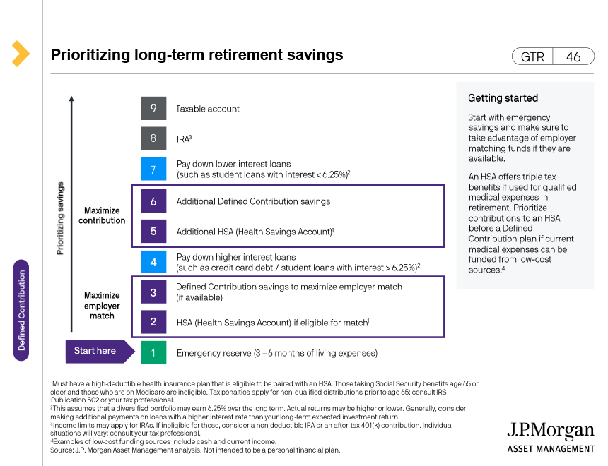 Maximize your employer match