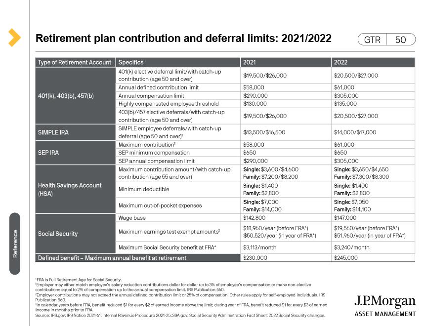 Traditional IRAs vs. Roth IRAs - 2020/2021