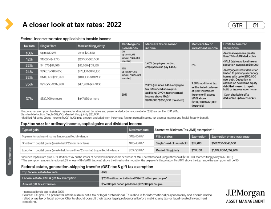Retirement plan contribution and deferral limits - 2020/2021