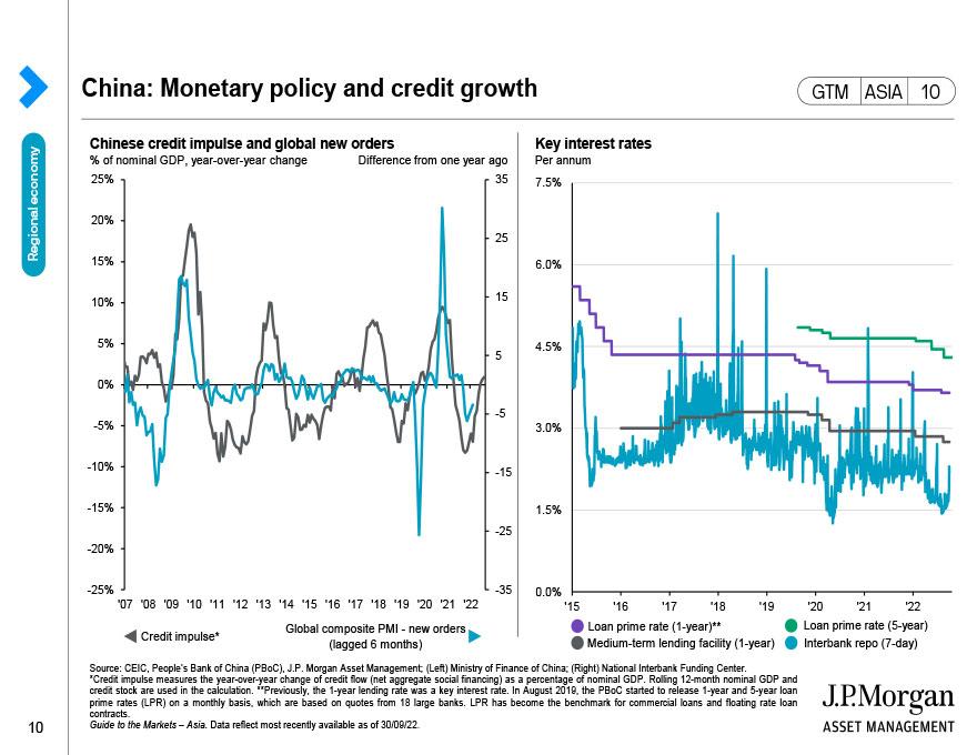 China: Exchange rate