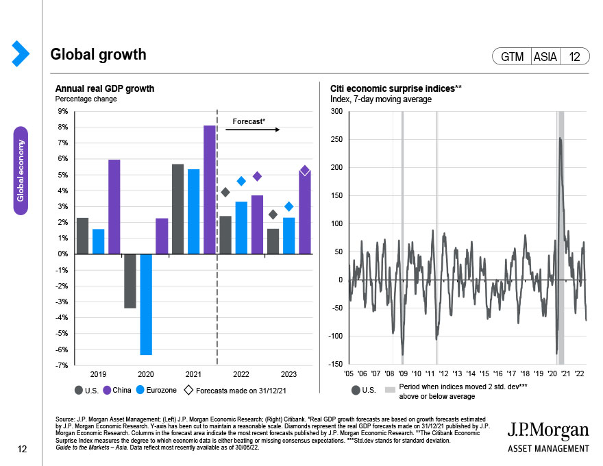 Global Purchasing Managers' Index (PMI)