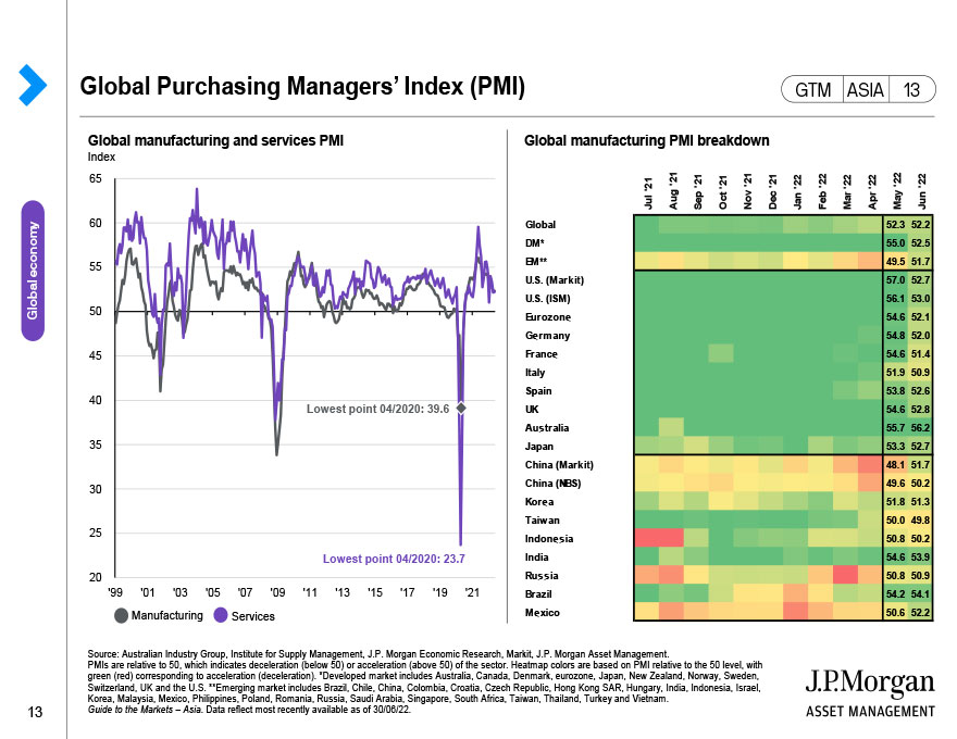 Global capital expenditures