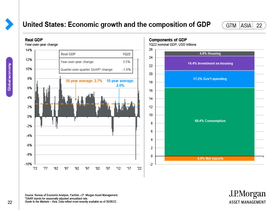 Household savings and consumption