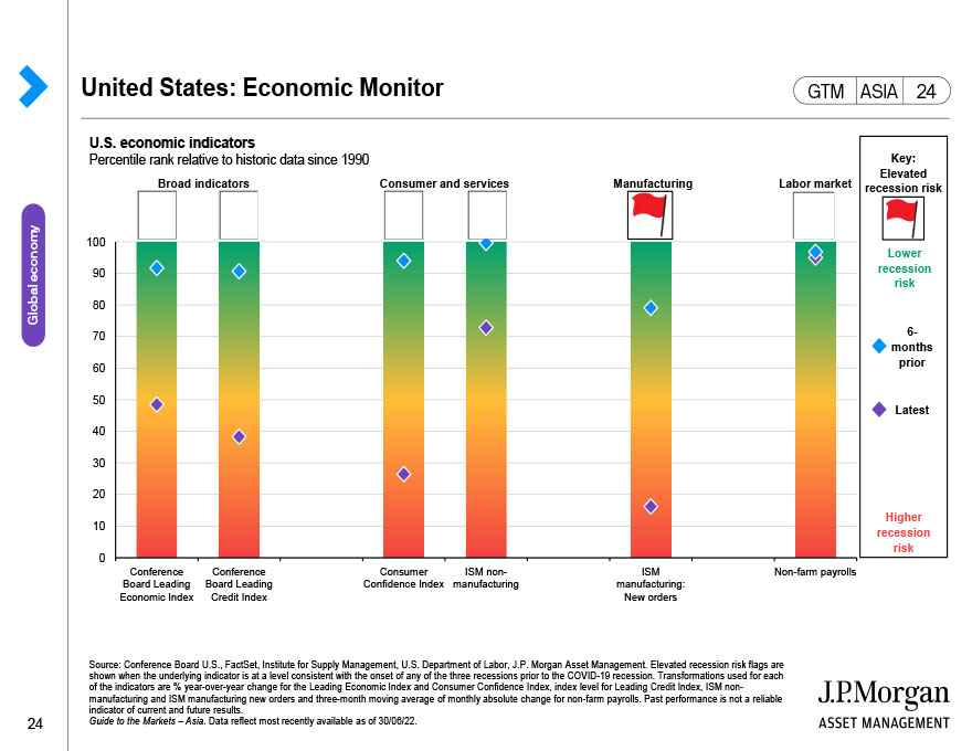 United States: Economic growth and the composition of GDP