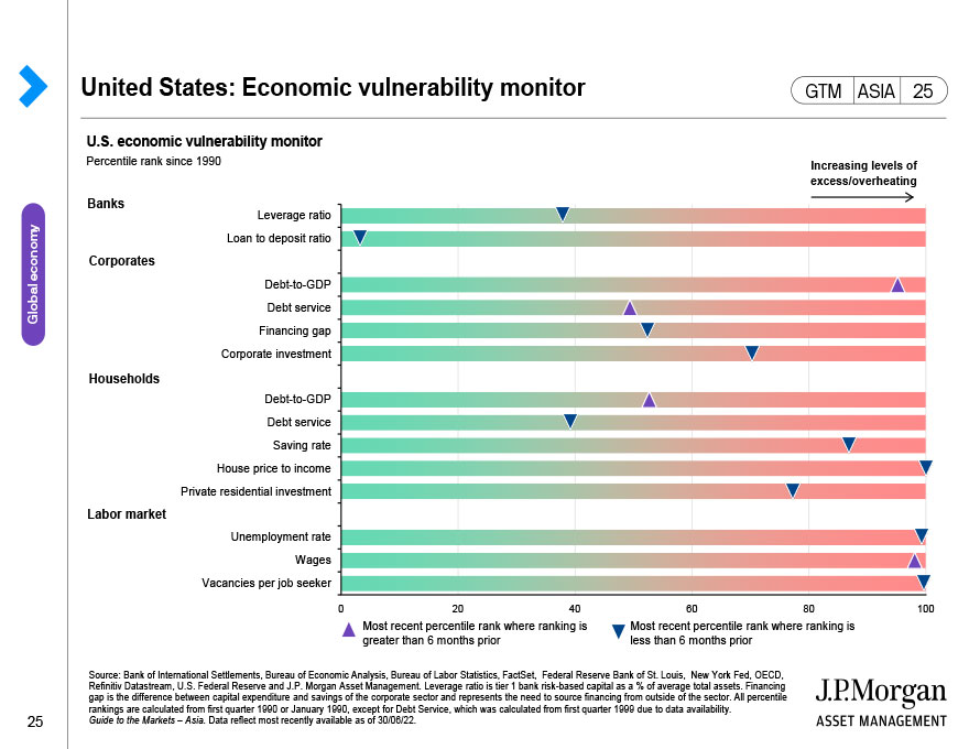 United States: Business cycle thermometer