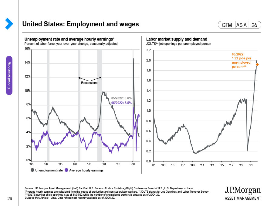 United States: Employment and wages