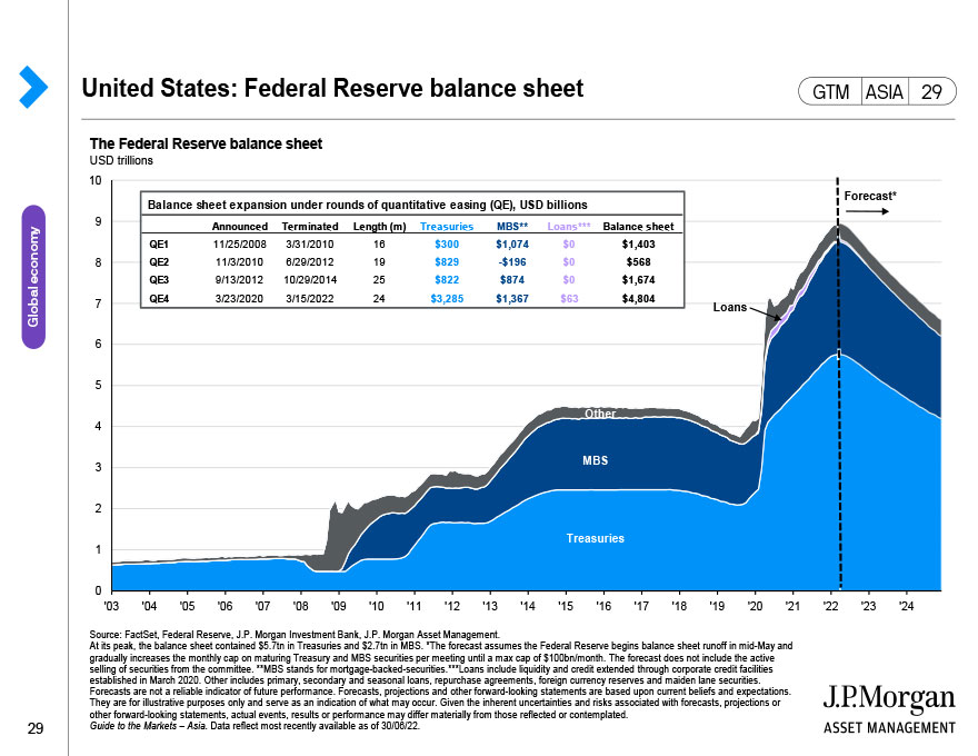 United States: Scenario comparison