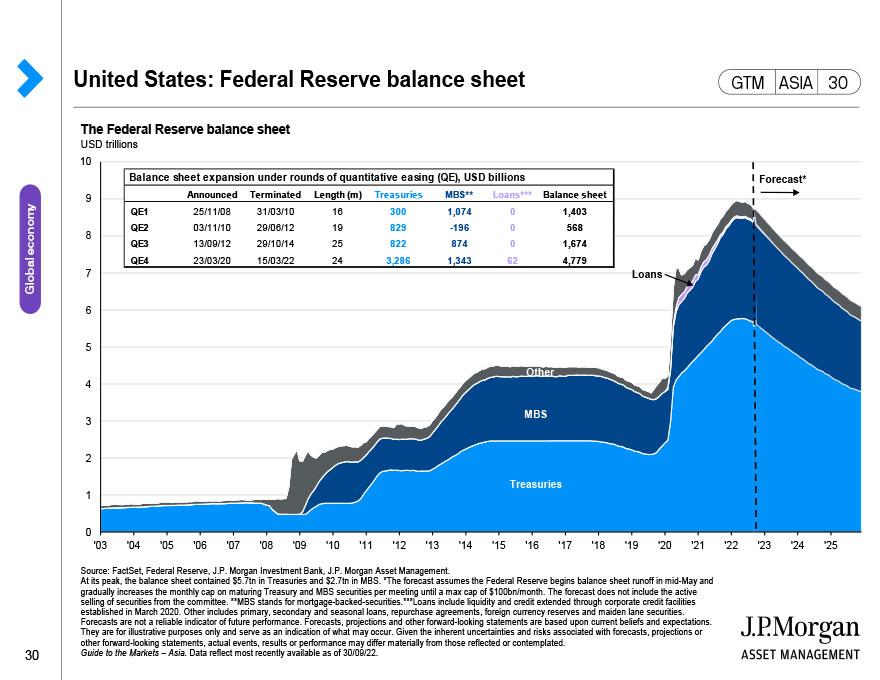 Eurozone: Economic snapshot