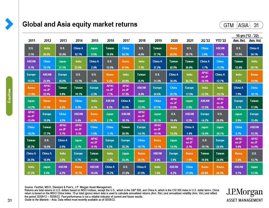Global and Asia equity market returns