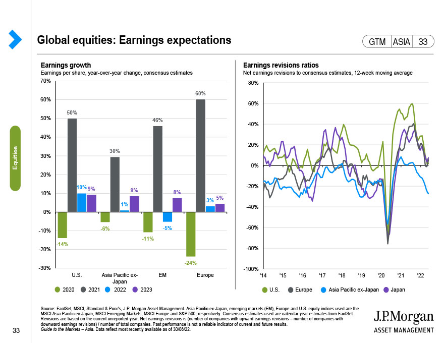 Global equities: Earnings expectations