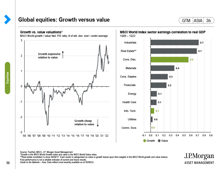 Global equities: Growth versus value