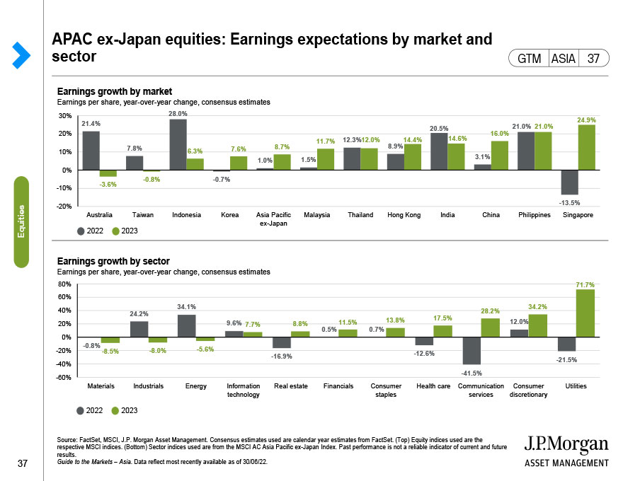 APAC ex-Japan equities: Earnings expectations by market and sector
