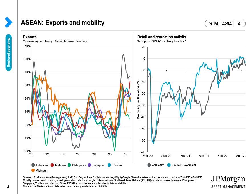Asia: Economic growth