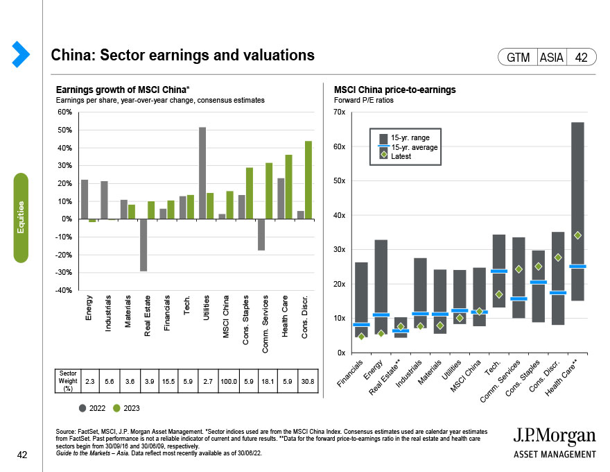 APAC ex-Japan equities: Interest rates and equity performance