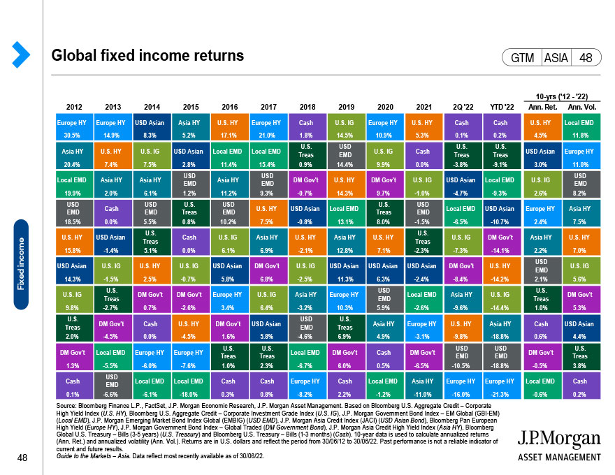 United States: Sources of earnings per share growth