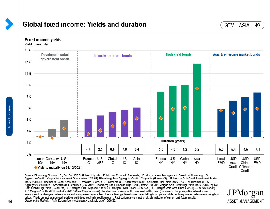 United States: Bull and bear markets