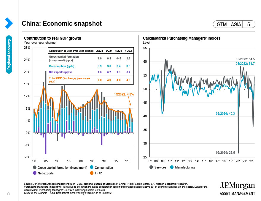 ASEAN: Exports and mobility