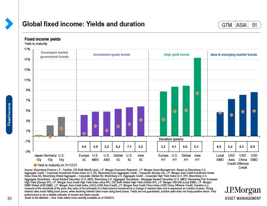 Global fixed income returns