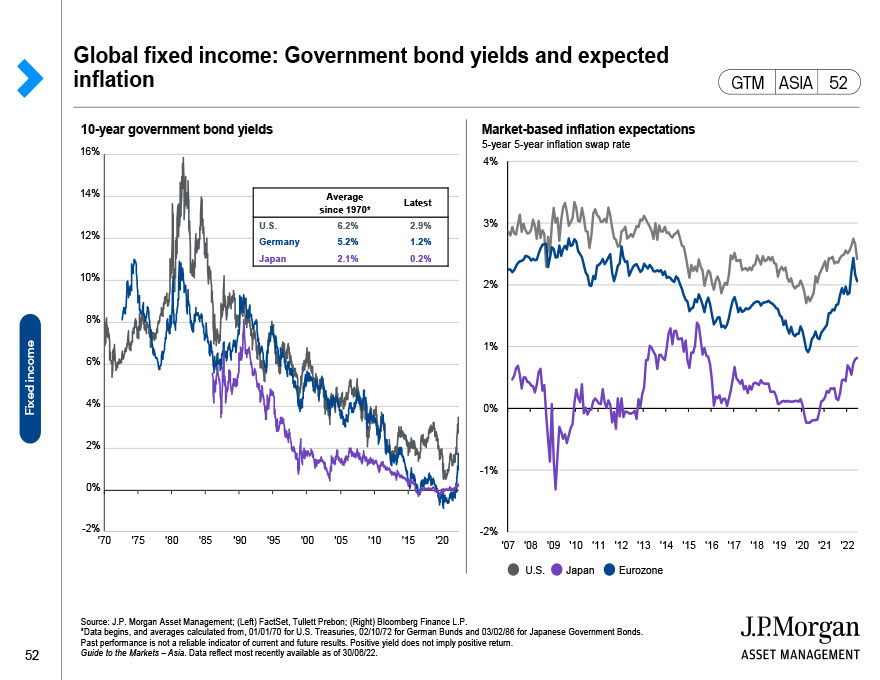 Global fixed income: Yields and duration