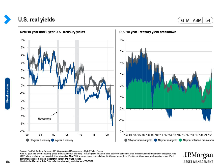 Global fixed income: Valuations